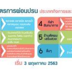 ศบค.ประกาศผ่อนปรน 6 กิจการ/กิจกรรม เปิดบริการพร้อมกันทั่วประเทศวันที่ 3 พฤษภาคม 2563
