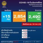 ติดเชื้อโควิด-19 เพิ่ม 15 ราย ยอดสะสม 2,854 ราย รักษาหายกลับบ้านได้ 2,490 ราย