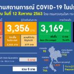 สถานการณ์การติดเชื้อ COVID-19 ผู้ป่วยรายใหม่ 5 ราย ผู้ป่วยยืนยันสะสม 3,356 ราย หายป่วยแล้ว 3,169 ราย เสียชีวิตสะสม 58 ราย