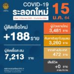 สถานการณ์การติดเชื้อ COVID-19 ในประเทศ  ผู้ป่วยรายใหม่ 188 ราย  ผู้ป่วยยืนยันสะสม 11,450 ราย หายป่วยแล้ว 8,288 ราย  เสียชีวิตสะสม 69 ราย