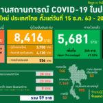 สถานการณ์การติดเชื้อ COVID-19 ในประเทศผู้ป่วยรายใหม่ 59 ราย ผู้ป่วยยืนยันสะสม 12,653 ราย หายป่วยแล้ว 9,621 ราย เสียชีวิตสะสม 71 ราย
