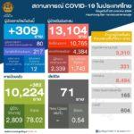 สถานการณ์การติดเชื้อ COVID-19 ในประเทศ  ผู้ป่วยรายใหม่ 309 ราย  ผู้ป่วยยืนยันสะสม 13,104 ราย  หายป่วยแล้ว 10,224 ราย  เสียชีวิตสะสม 71 ราย