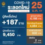 สถานการณ์การติดเชื้อ COVID-19 ในประเทศ (ระลอกใหม่) ข้อมูลวันที่ 15 ธันวาคม 2563 – 25 มกราคม 2564 ผู้ป่วยรายใหม่ 187 ราย ผู้ป่วยยืนยันสะสม 9,450 ราย หายป่วยแล้ว 6,722 ราย เสียชีวิตสะสม 15 ราย