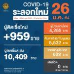 สถานการณ์การติดเชื้อ COVID-19 ในประเทศ ผู้ป่วยรายใหม่ 959 ราย  ผู้ป่วยยืนยันสะสม 14,646 ราย  หายป่วยแล้ว 10,892 ราย  เสียชีวิตสะสม 75 ราย