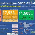 ไทยติดเชื้อโควิดใหม่พุ่ง 930 ราย เสียชีวิต 1 ราย ยอดผู้ป่วยสะสมแล้ว 13,716 ราย