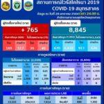 สำนักงานสาธารณสุขจังหวัดสมุทรสาครรายงานผู้ติดเชื้อโควิด-19 จากการตรวจเชิงรุกล่าสุดพบผู้ติดเชื้อใหม่ 765 ราย เป็นคนไทย 169 ราย ต่างด้าว 517 ราย