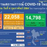 สถานการณ์การติดเชื้อ COVID-19 ในประเทศ ผู้ป่วยรายใหม่ 809 ราย ผู้ป่วยยืนยันสะสม 22,058 ราย หายป่วยแล้ว 14,798 ราย เสียชีวิตสะสม 79 ราย