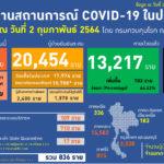 ไทยพบติดเชื้อใหม่ 836 ราย เสียชีวิตเพิ่ม 2 คน ทั่วติดเชื้อรวม 103,921,813 ราย เสียชีวิต 2,247,018 คน