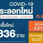 สถานการณ์การติดเชื้อ COVID-19 ในประเทศ ผู้ป่วยรายใหม่ 836 ราย  ผู้ป่วยยืนยันสะสม 19,618 ราย  หายป่วยแล้ว 12,514 ราย  เสียชีวิตสะสม 77 ราย