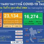 สถานการณ์การติดเชื้อ COVID-19 ในประเทศ ผู้ป่วยรายใหม่ 490 ราย ผู้ป่วยยืนยันสะสม 23,134 ราย หายป่วยแล้ว 16,274 ราย เสียชีวิตสะสม 79 ราย