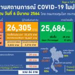 สถานการณ์โรคติดเชื้อไวรัสโคโรนา 2019 (COVID-19) ทั่วโลก ยอดผู้ติดเชื้อรวม 116,668,383 ราย อาการรุนแรง 89,437 ราย รักษาหายแล้ว 92,280,668 รายเสียชีวิต 2,592,047 ราย อันดับประเทศที่มีผู้ติดเชื้อสูงสุด
