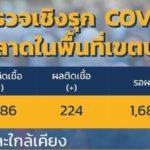 ผลการตรวจเชิงรุกในตลาดพื้นที่เขตบางแคพบผู้ติดเชื้อโควิด-19 224 ราย จากการตรวจ 4,991 ราย