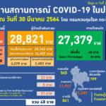 สถานการณ์การติดเชื้อ COVID-19 ในประเทศ ผู้ป่วยรายใหม่ 48 ราย ผู้ป่วยยืนยันสะสม 28,821 ราย หายป่วยแล้ว 27,379 ราย เสียชีวิตสะสม 94 ราย