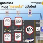 ดีเดย์ 1 เมษายนนี้ประเดิมให้รถวิ่งเร็วสุด 120 กม./ชม. @ถนนสายเอเชีย