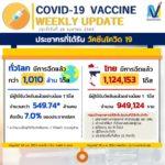วัคซีน ในประเทศ 🇹🇭 และต่างประเทศ