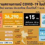 สถานการณ์การติดเชื้อ COVID-19 ในประเทศ ผู้ป่วยรายใหม่ 1,583 ราย ผู้ป่วยยืนยันสะสม 65,153 ราย หายป่วยแล้ว 36,254 ราย เสียชีวิตสะสม 203 ราย