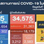 สถานการณ์การติดเชื้อCOVID-19ในประเทศผู้ป่วยรายใหม่965ราย