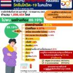 อว. เผยคนไทยได้ฉีดวัคซีนโควิดแล้วเฉลี่ย 2.06% มี 532,462 คนที่ฉีดครบสองเข็ม ส่วนความปลอดภัย 89.19% ไม่พบผลข้างเคียงจากวัคซีน (syringe)(blue check mark) สมุทรสาครและภูเก็ต ฉีดแล้วเกิน 20%