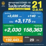 ยอดผู้ติดเชื้อโควิด-19 รวม 3,175 ราย จำแนกเป็น ติดเชื้อใหม่ 3,035 ราย ติดเชื้อภายในเรือนจำ/ที่ต้องขัง 140 ราย หายป่วยกลับบ้าน 2,030 ราย ผู้ป่วยสะสม 192,443 ราย (ตั้งแต่ 1 เมษายน) เสียชีวิต 29 ราย