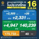 ยอดผู้ติดเชื้อโควิด-19 รวม 2,331 ราย จำแนกเป็น ติดเชื้อใหม่ 2,305 ราย ติดเชื้อภายในเรือนจำ/ที่ต้องขัง 26 ราย หายป่วยกลับบ้าน 4,947 ราย ผู้ป่วยสะสม 175,732 ราย (ตั้งแต่ 1 เมษายน) เสียชีวิต 40 ราย