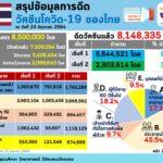 กระทรวงอุดมศึกษาฯระบุคนไทยฉีดวัคซีนแล้ว 8,400,320 โดส ไม่มีผลข้างเคียง 93.03% จังหวัดของภูเก็ต ฉีดวัคซีนมากสุดฉีดเข็มแรกกว่า 63.71 %