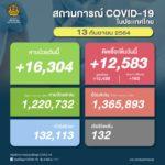 """หมอยง ชี้ """"ผู้ที่ได้รับวัคซีนเชื้อตาย (Sinovac) ครบ 2 เข็ม หากติดเชื้อโควิด ภูมิต้านทานจะสูงขึ้น ยอดติดเชื้อวันนี้ 12,583 ราย เสียชีวิต 132 ราย"""
